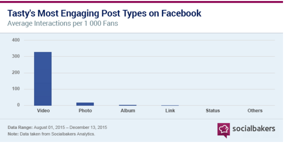 Tasty's Most Engaging Post Types on Facebook